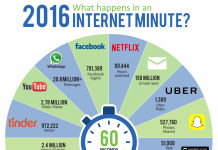 1 minute sur Internet en 2016